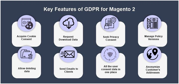 Features of GDPR for Magento 2