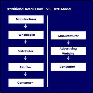 D2C marketing strategy
